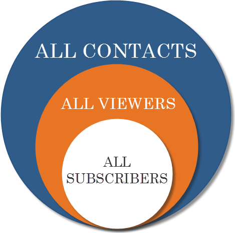 Image of All Contacts, All Viewers, and All Subscribers